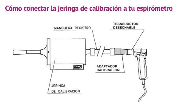 Gráfico que muestra como conectar jeringa de calibración a espirómetro